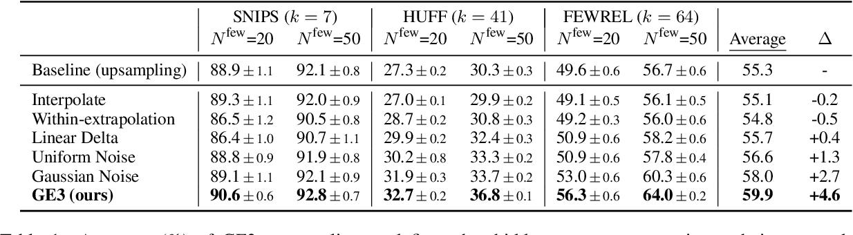 Figure 2 for Good-Enough Example Extrapolation