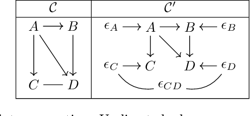 Figure 3 for Identifiability of AMP chain graph models