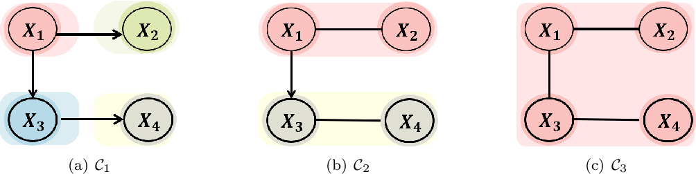 Figure 1 for Identifiability of AMP chain graph models