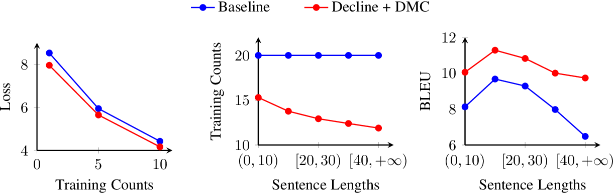 Figure 4 for Dynamic Curriculum Learning for Low-Resource Neural Machine Translation