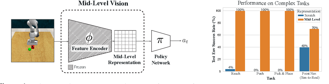 Figure 1 for Robust Policies via Mid-Level Visual Representations: An Experimental Study in Manipulation and Navigation