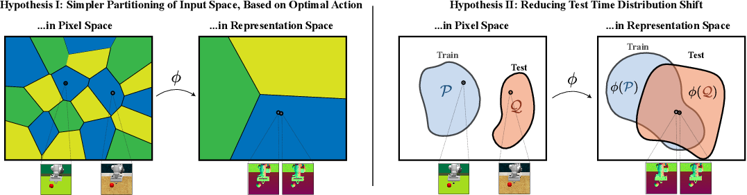 Figure 2 for Robust Policies via Mid-Level Visual Representations: An Experimental Study in Manipulation and Navigation