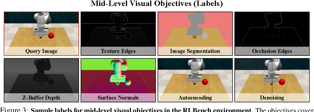 Figure 3 for Robust Policies via Mid-Level Visual Representations: An Experimental Study in Manipulation and Navigation