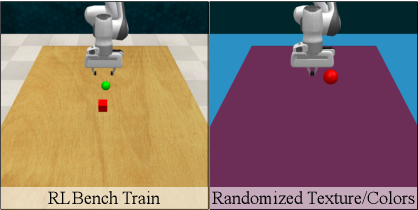 Figure 4 for Robust Policies via Mid-Level Visual Representations: An Experimental Study in Manipulation and Navigation
