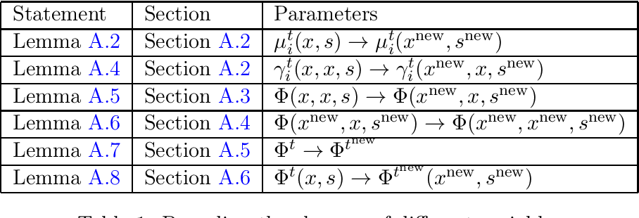 Figure 1 for Solving Empirical Risk Minimization in the Current Matrix Multiplication Time