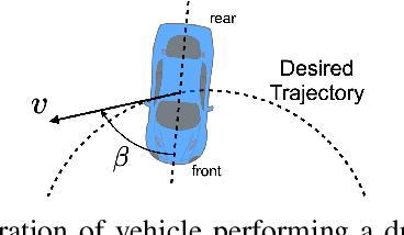 Figure 2 for A Hierarchical Control Framework for Drift Maneuvering of Autonomous Vehicles
