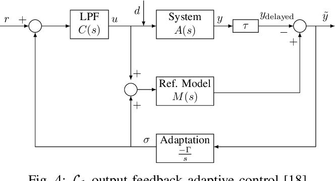 Figure 4 for A Hierarchical Control Framework for Drift Maneuvering of Autonomous Vehicles