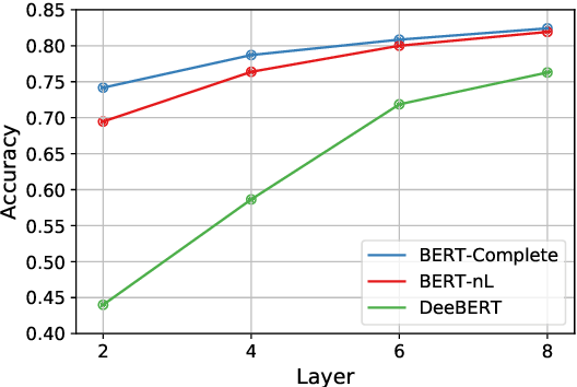 Figure 1 for Accelerating Pre-trained Language Models via Calibrated Cascade