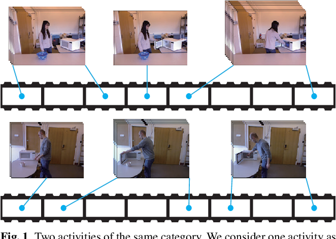 Figure 1 for A Deep Structured Model with Radius-Margin Bound for 3D Human Activity Recognition
