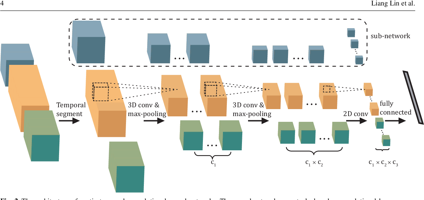 Figure 3 for A Deep Structured Model with Radius-Margin Bound for 3D Human Activity Recognition