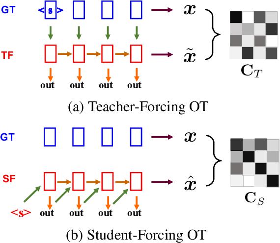 Figure 1 for Improving Text Generation with Student-Forcing Optimal Transport