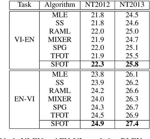 Figure 2 for Improving Text Generation with Student-Forcing Optimal Transport