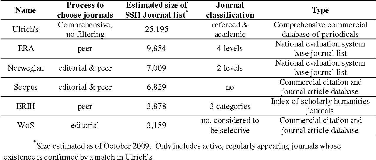 Table 1 from Coverage and overlap of the new social sciences