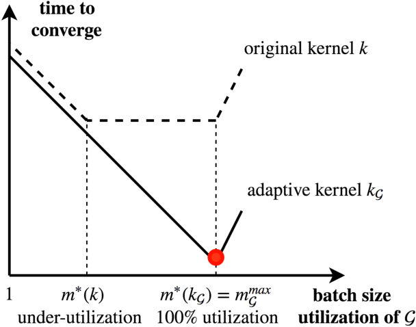Figure 1 for Learning kernels that adapt to GPU
