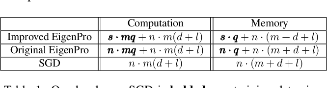 Figure 2 for Learning kernels that adapt to GPU