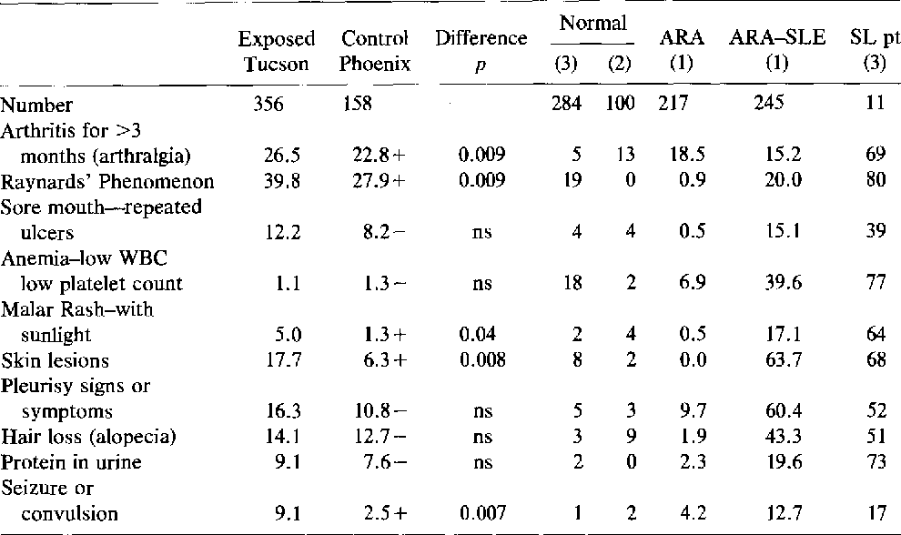 TABLE 1 COMPARISON OF PREVALENCES OF CRITERIA FOR SYSTEMIC LUPUS ERYTHEMATOSUS (1,4) IN TUCSON EXPOSED AND REFERENT POPULATIONS
