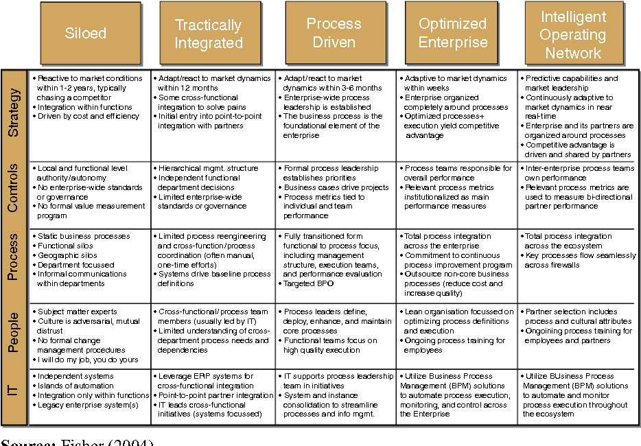 assessment model for organizational business process maturity with a