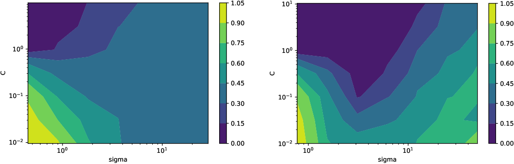Figure 3 for PAC-Bayes bounds for stable algorithms with instance-dependent priors