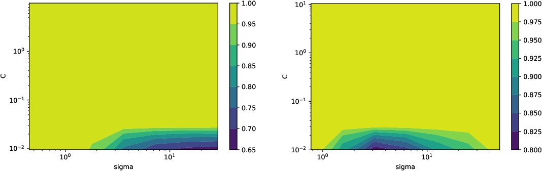 Figure 4 for PAC-Bayes bounds for stable algorithms with instance-dependent priors