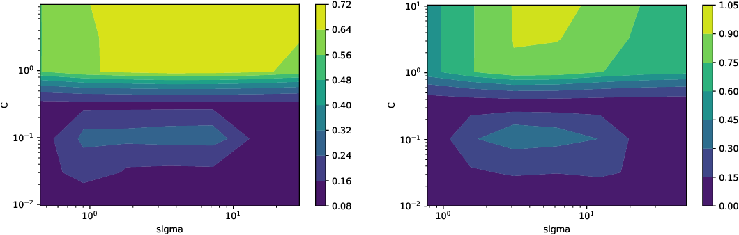 Figure 2 for PAC-Bayes bounds for stable algorithms with instance-dependent priors