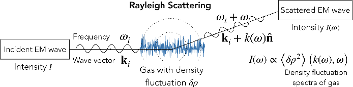 Figure 1 for Data Driven Macroscopic Modeling across Knudsen Numbers for Rarefied Gas Dynamics and Application to Rayleigh Scattering