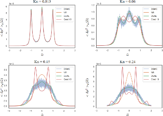 Figure 3 for Data Driven Macroscopic Modeling across Knudsen Numbers for Rarefied Gas Dynamics and Application to Rayleigh Scattering
