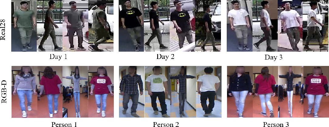 Figure 3 for When Person Re-identification Meets Changing Clothes