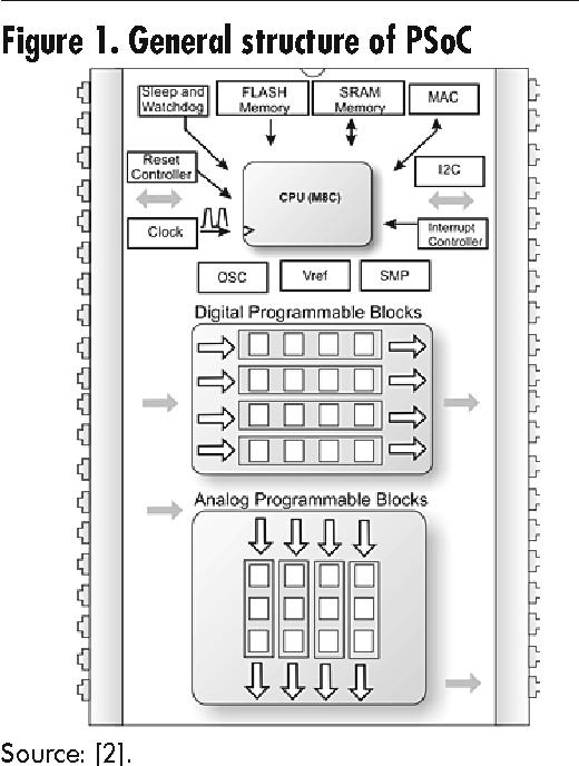 PDF] BIOMEDICAL INSTRUMENTATION APPLICATIONS USING PSOC