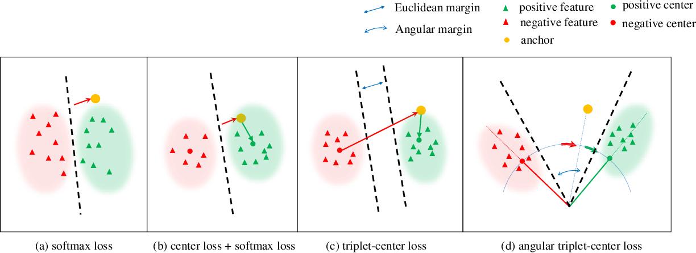 Figure 3 for Angular Triplet-Center Loss for Multi-view 3D Shape Retrieval