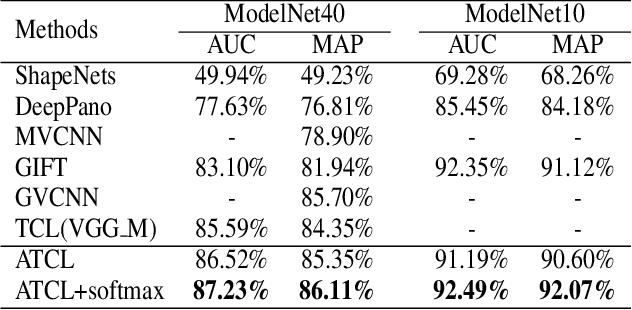 Figure 2 for Angular Triplet-Center Loss for Multi-view 3D Shape Retrieval
