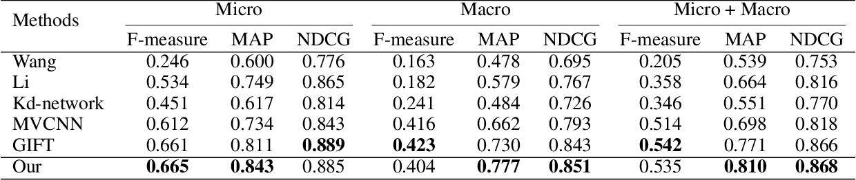 Figure 4 for Angular Triplet-Center Loss for Multi-view 3D Shape Retrieval