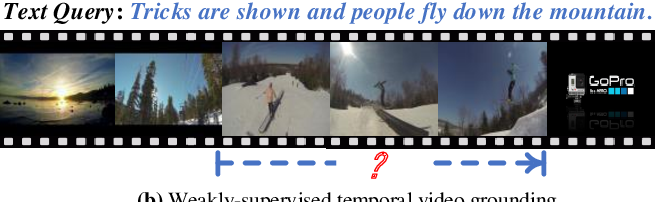 Figure 1 for Weakly-Supervised Multi-Level Attentional Reconstruction Network for Grounding Textual Queries in Videos