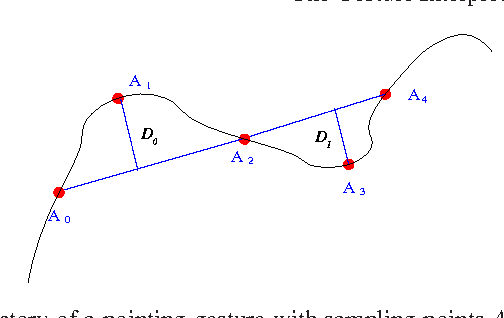 Fig. 3. Typical trajectory of a pointing gesture with sampling points AI , I = 0...N points and geometric variances DI , I = 0..N−1, which show the intensity of fluctuation of the gesture
