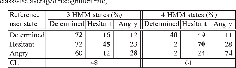 Table 4. Confusion matrix of user state recognition with gesture data using nonergodic HMM (CL: classwise averaged recognition rate)