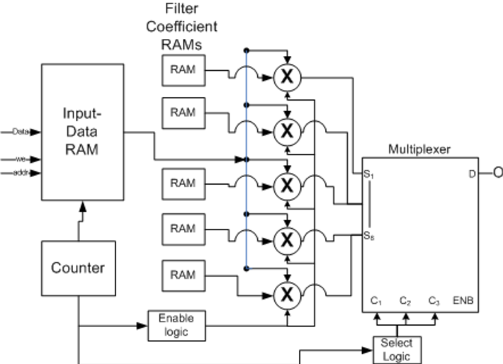 Design of feature extraction circuit for speech recognition