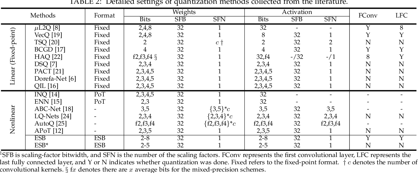 Figure 4 for Elastic Significant Bit Quantization and Acceleration for Deep Neural Networks