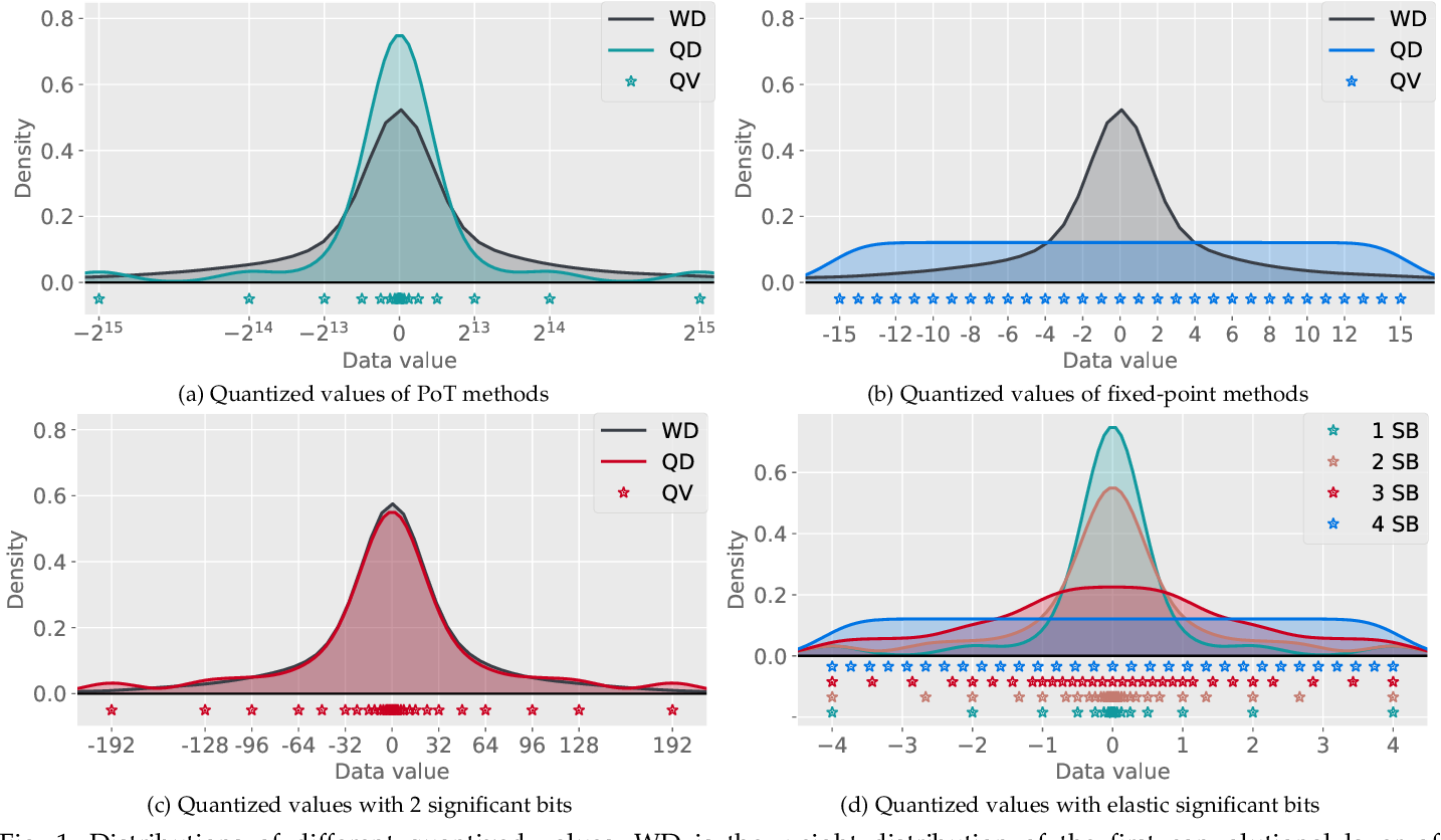 Figure 1 for Elastic Significant Bit Quantization and Acceleration for Deep Neural Networks