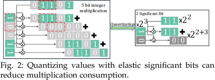 Figure 3 for Elastic Significant Bit Quantization and Acceleration for Deep Neural Networks