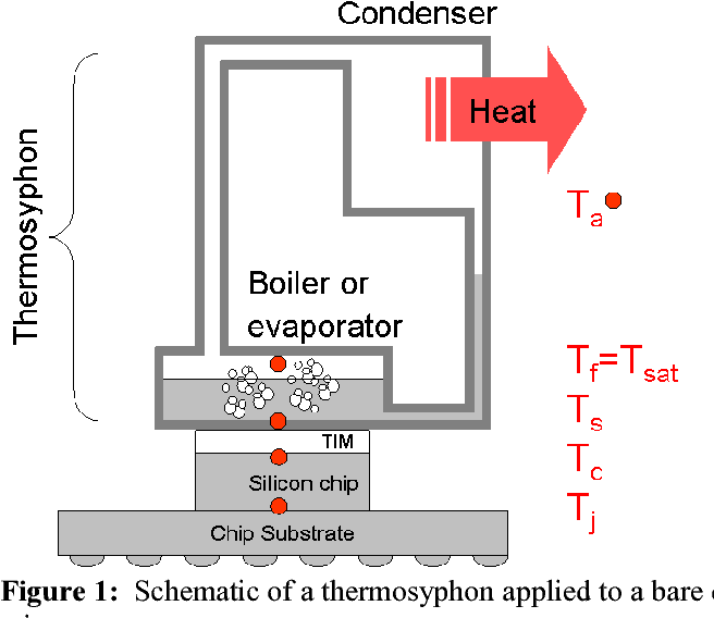 Evaporator/boiler design for thermosyphons utilizing segregated ...
