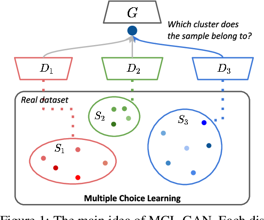 Figure 1 for MCL-GAN: Generative Adversarial Networks with Multiple Specialized Discriminators