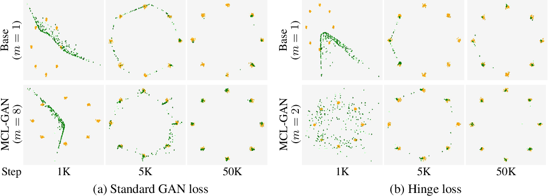 Figure 2 for MCL-GAN: Generative Adversarial Networks with Multiple Specialized Discriminators