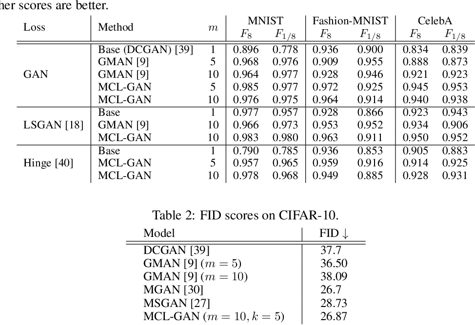 Figure 3 for MCL-GAN: Generative Adversarial Networks with Multiple Specialized Discriminators