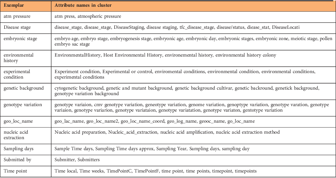 Figure 2 for The Variable Quality of Metadata About Biological Samples Used in Biomedical Experiments
