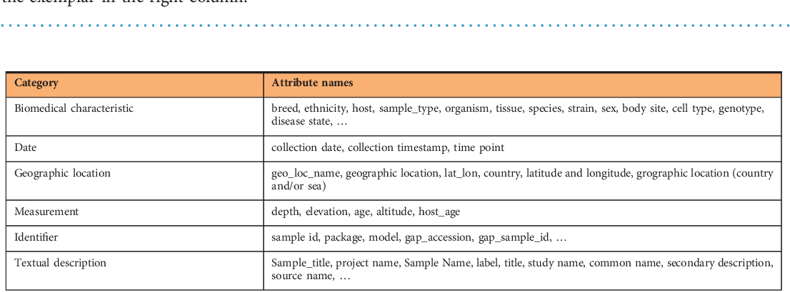 Figure 4 for The Variable Quality of Metadata About Biological Samples Used in Biomedical Experiments