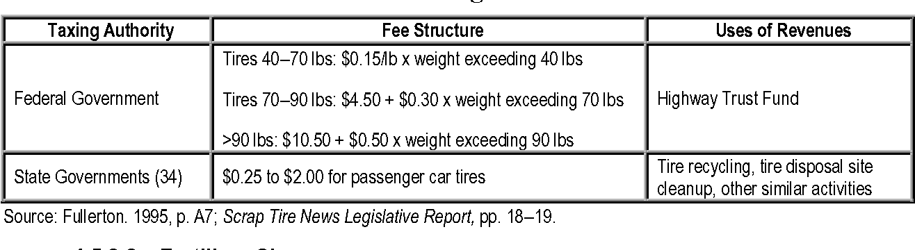 Table 4-10 from Pollution Charges, Fees, and Taxes 4  Pollution