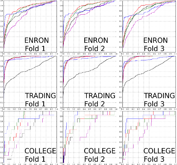 Figure 3 for A Dynamic Edge Exchangeable Model for Sparse Temporal Networks