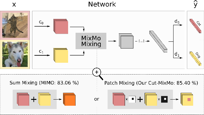 Figure 1 for MixMo: Mixing Multiple Inputs for Multiple Outputs via Deep Subnetworks