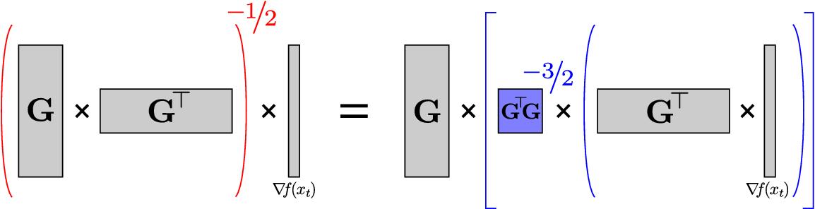 Figure 1 for The Case for Full-Matrix Adaptive Regularization