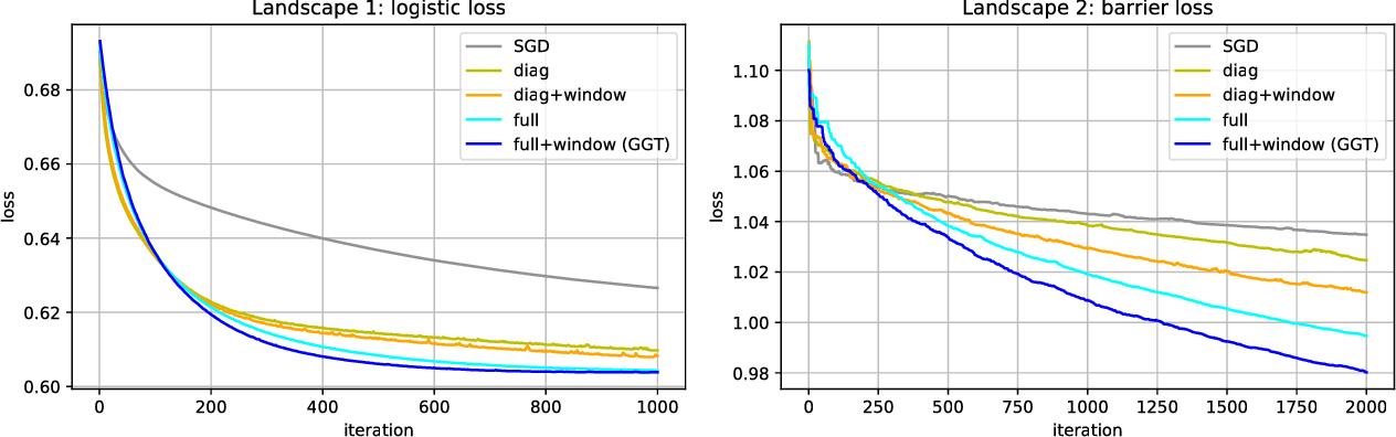 Figure 2 for The Case for Full-Matrix Adaptive Regularization