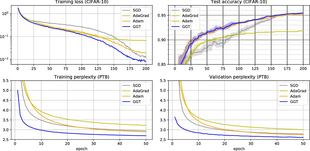 Figure 3 for The Case for Full-Matrix Adaptive Regularization